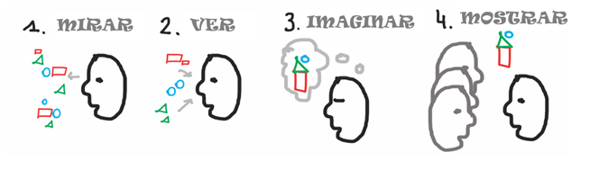 visual thinking creatividad